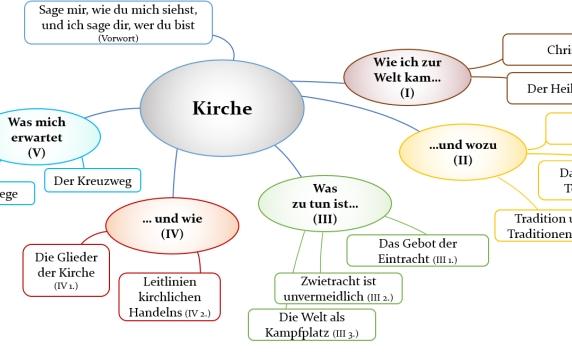 kircheVortrag